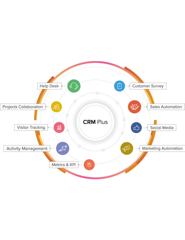 CRM-Plus with Marketing Automation